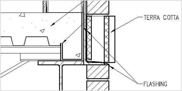Walls, doors, and windows